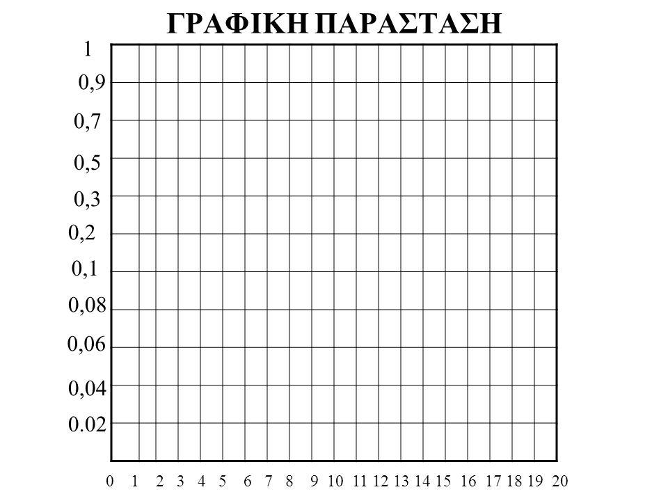 ΓΡΑΦΙΚΗ ΠΑΡΑΣΤΑΣΗ 1. 0,9. 0,7. 0,5. 0,3. 0,2. 0,1. 0,08. 0,06. 0,04. 0.02.