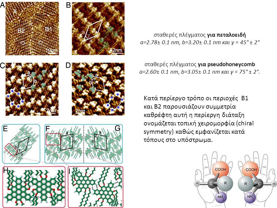 σταθερές πλέγματος για πεταλοειδή a=2. 78± 0. 1 nm, b=3. 20± 0
