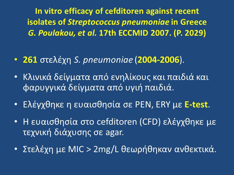 261 στελέχη S. pneumoniae (2004-2006).