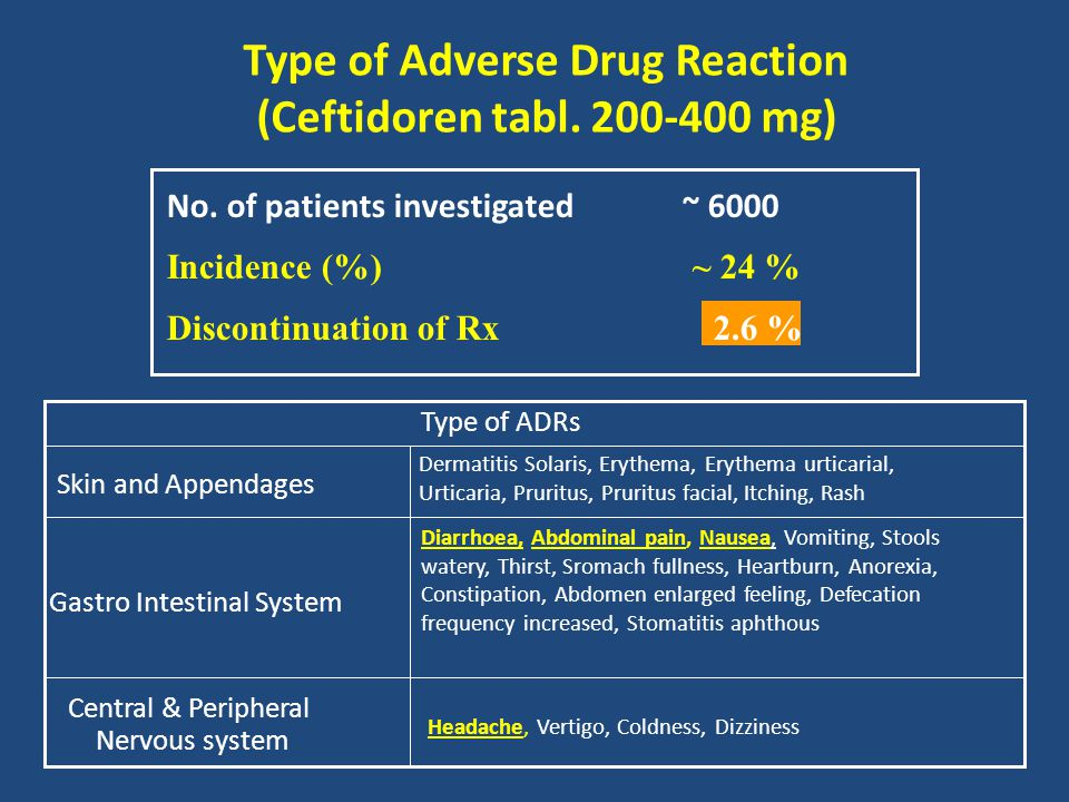 Type of Adverse Drug Reaction