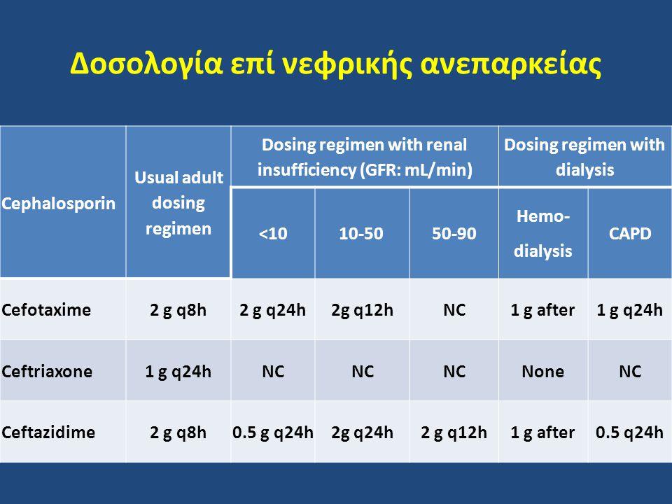 Δοσολογία επί νεφρικής ανεπαρκείας