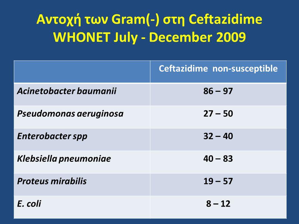 Αντοχή των Gram(-) στη Ceftazidime WHONET July - December 2009