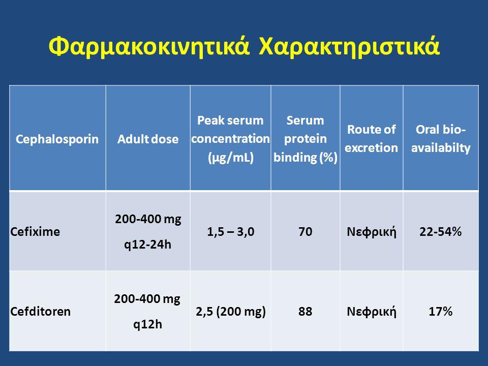 Φαρμακοκινητικά Χαρακτηριστικά