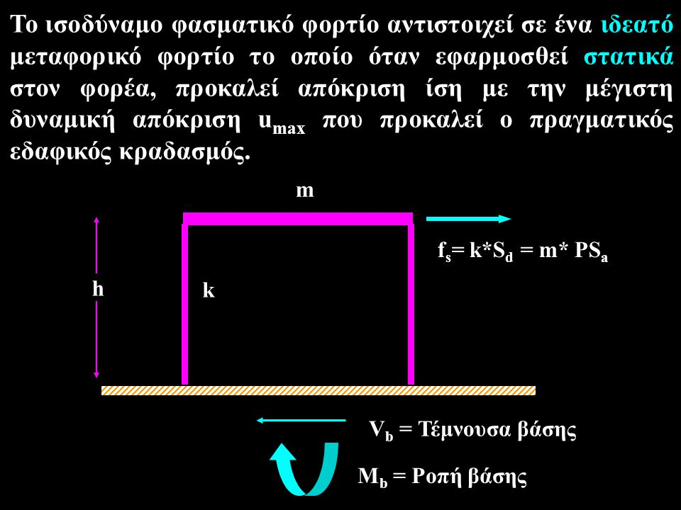 m k. fs= k*Sd = m* PSa. h. Vb = Τέμνουσα βάσης. Mb = Ροπή βάσης.