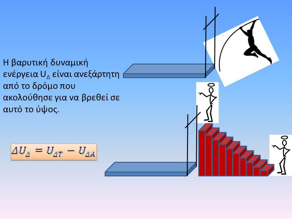 Η βαρυτική δυναμική ενέργεια UΔ είναι ανεξάρτητη από το δρόμο που ακολούθησε για να βρεθεί σε αυτό το ύψος.