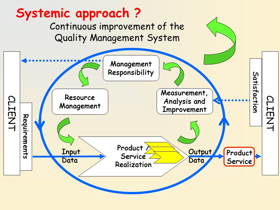Systemic approach Continuous improvement of the