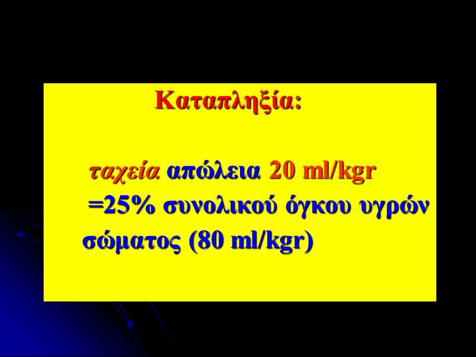 Καταπληξία: ταχεία απώλεια 20 ml/kgr =25% συνολικού όγκου υγρών σώματος (80 ml/kgr)