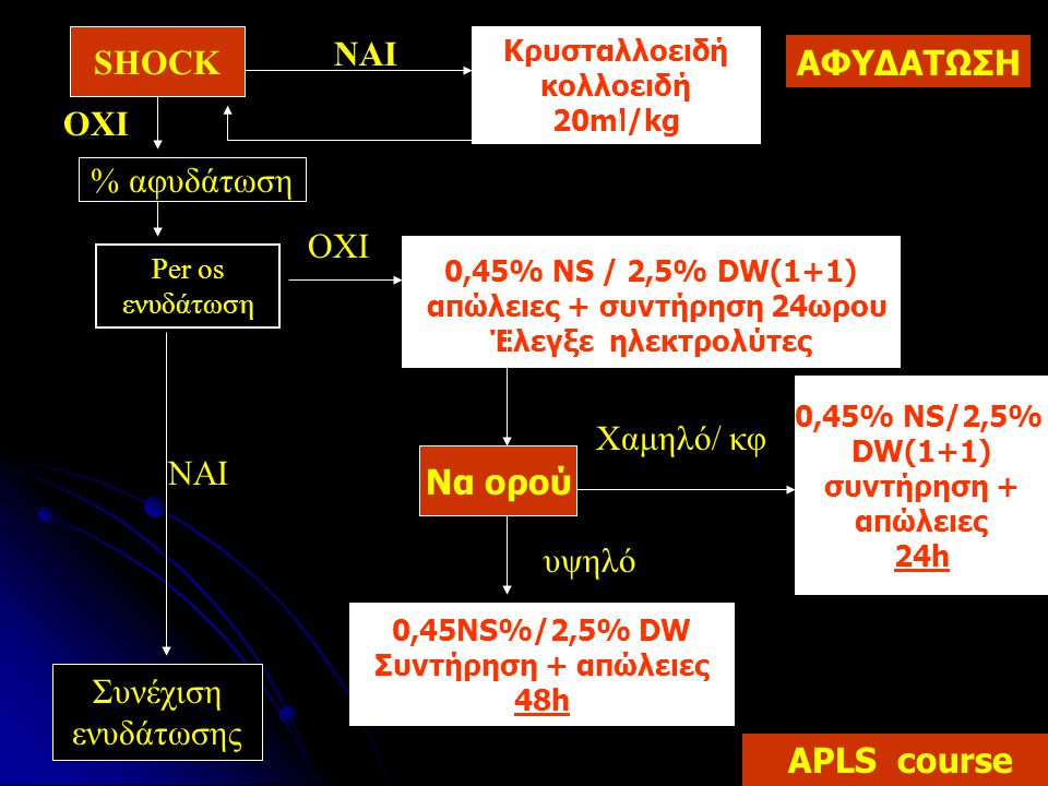 Κρυσταλλοειδή κολλοειδή 20ml/kg απώλειες + συντήρηση 24ωρου