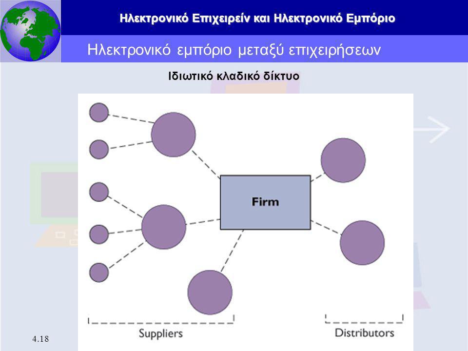 Ηλεκτρονικό εμπόριο μεταξύ επιχειρήσεων