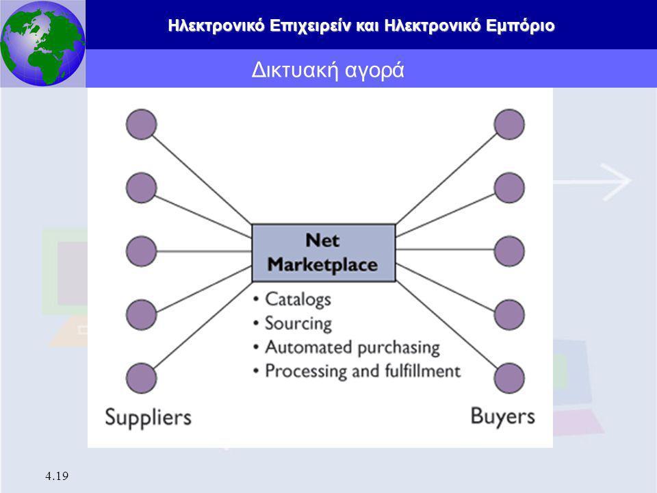 Δικτυακή αγορά