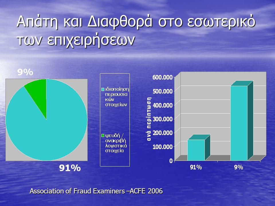 Απάτη και Διαφθορά στο εσωτερικό των επιχειρήσεων