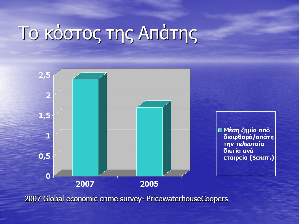 Το κόστος της Απάτης 2007 Global economic crime survey- PricewaterhouseCoopers