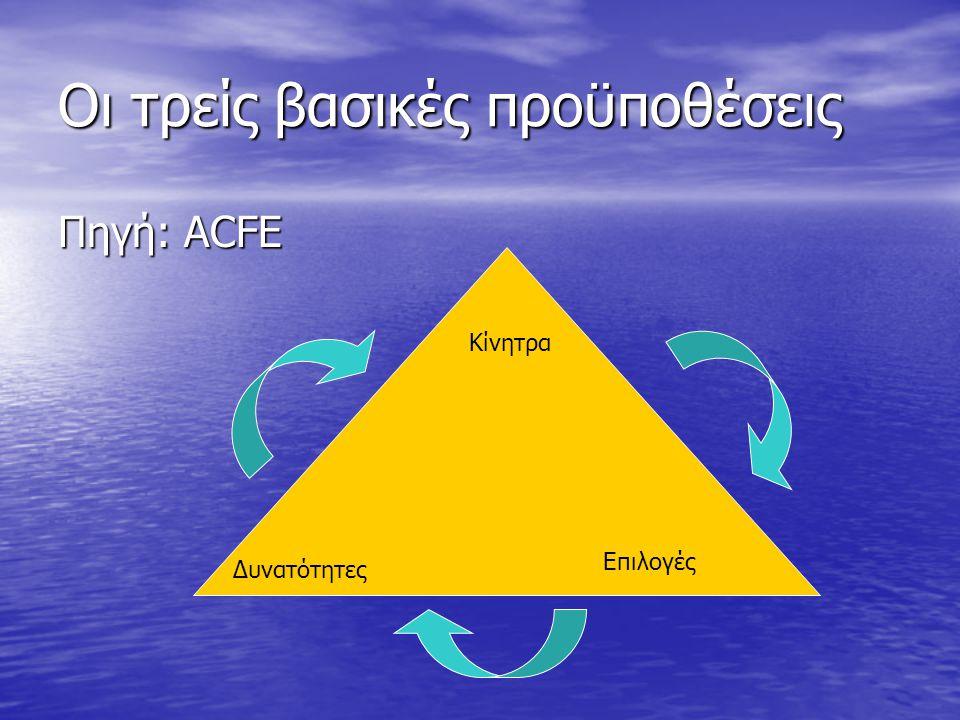 Οι τρείς βασικές προϋποθέσεις