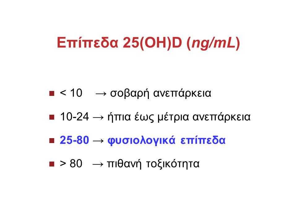 Επίπεδα 25(OH)D (ng/mL) < 10 → σοβαρή ανεπάρκεια
