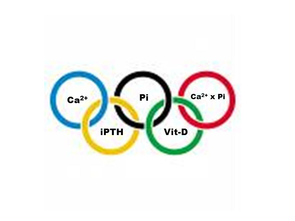 Pi Ca2+ x Pi Ca2+ iPTH Vit-D