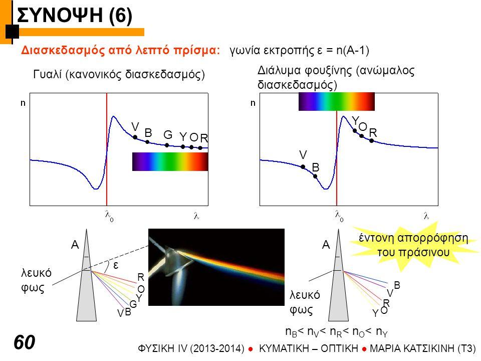 ΣΥΝΟΨΗ (6) 60 Διασκεδασμός από λεπτό πρίσμα: γωνία εκτροπής ε = n(A-1)
