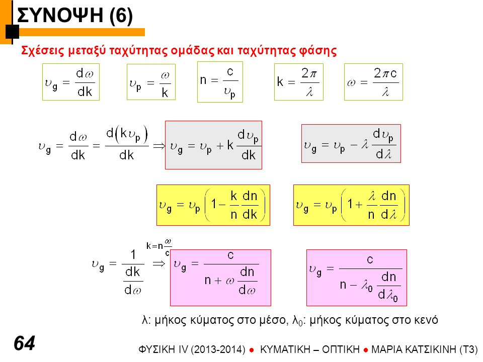 ΣΥΝΟΨΗ (6) 64 Σχέσεις μεταξύ ταχύτητας ομάδας και ταχύτητας φάσης