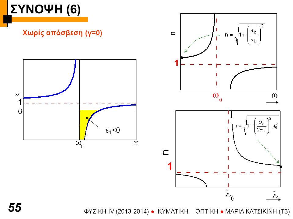 ΣΥΝΟΨΗ (6) 55 Χωρίς απόσβεση (γ=0) ε1<0