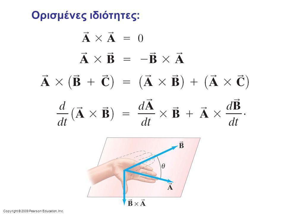 Ορισμένες ιδιότητες: Figure 11-8. The vector B x A equals –A x B.