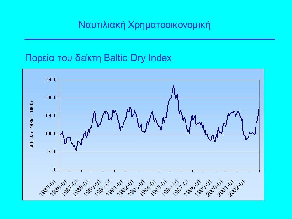 Πορεία του δείκτη Baltic Dry Index