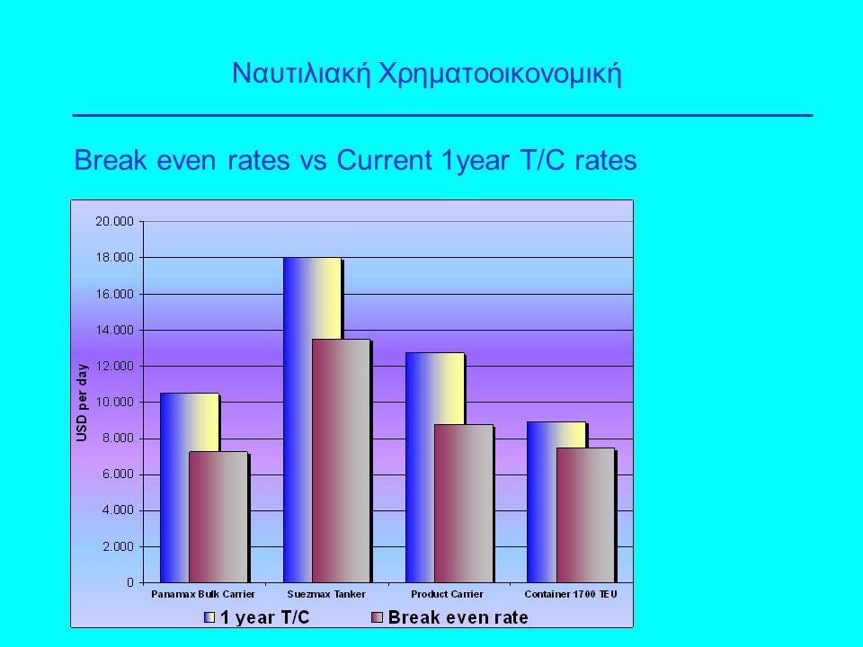 Break even rates vs Current 1year T/C rates