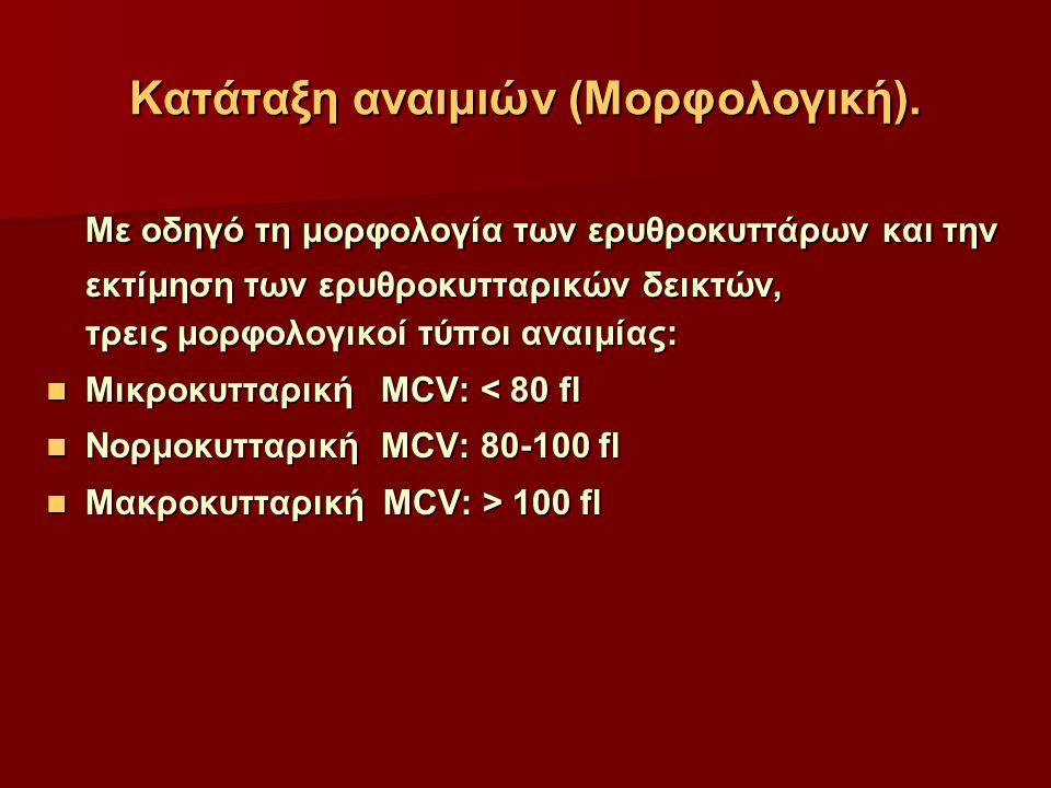 Κατάταξη αναιμιών (Μορφολογική).
