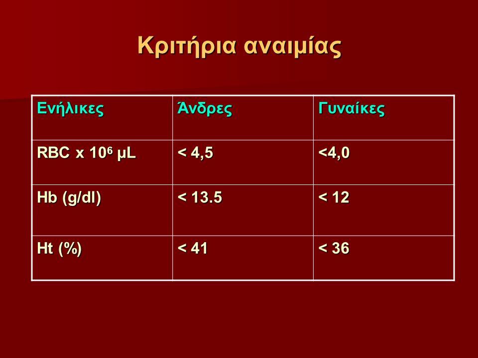 Kριτήρια αναιμίας Ενήλικες Άνδρες Γυναίκες RBC x 106 μL < 4,5