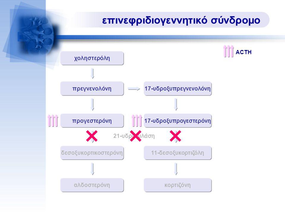 επινεφριδιογεννητικό σύνδρομο δεσοξυκορτικοστερόνη