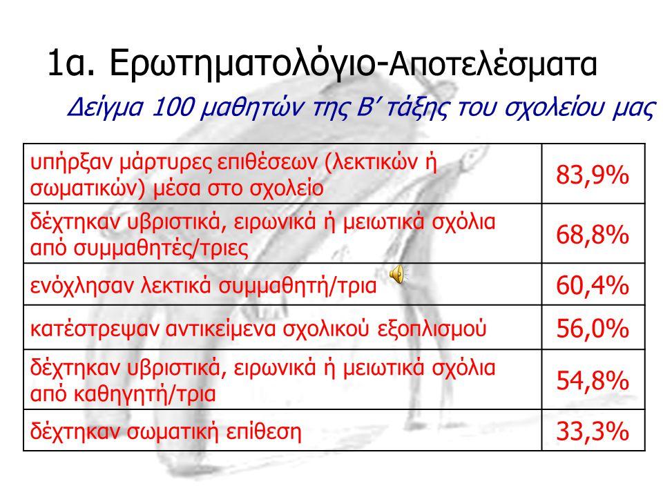 1α. Ερωτηματολόγιο-Αποτελέσματα