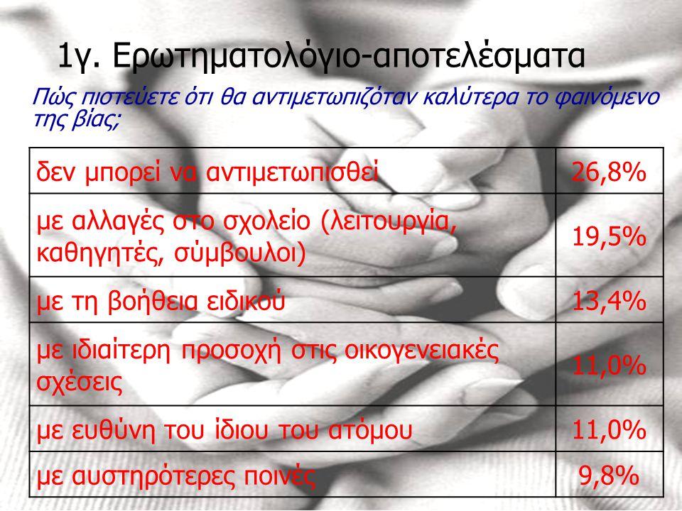 1γ. Ερωτηματολόγιο-αποτελέσματα