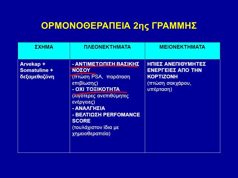 ΟΡΜΟΝΟΘΕΡΑΠΕΙΑ 2ης ΓΡΑΜΜΗΣ