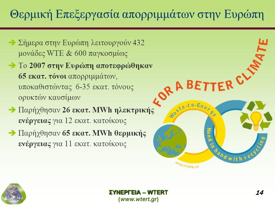 Θερμική Επεξεργασία απορριμμάτων στην Ευρώπη