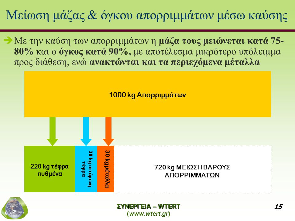 Μείωση μάζας & όγκου απορριμμάτων μέσω καύσης