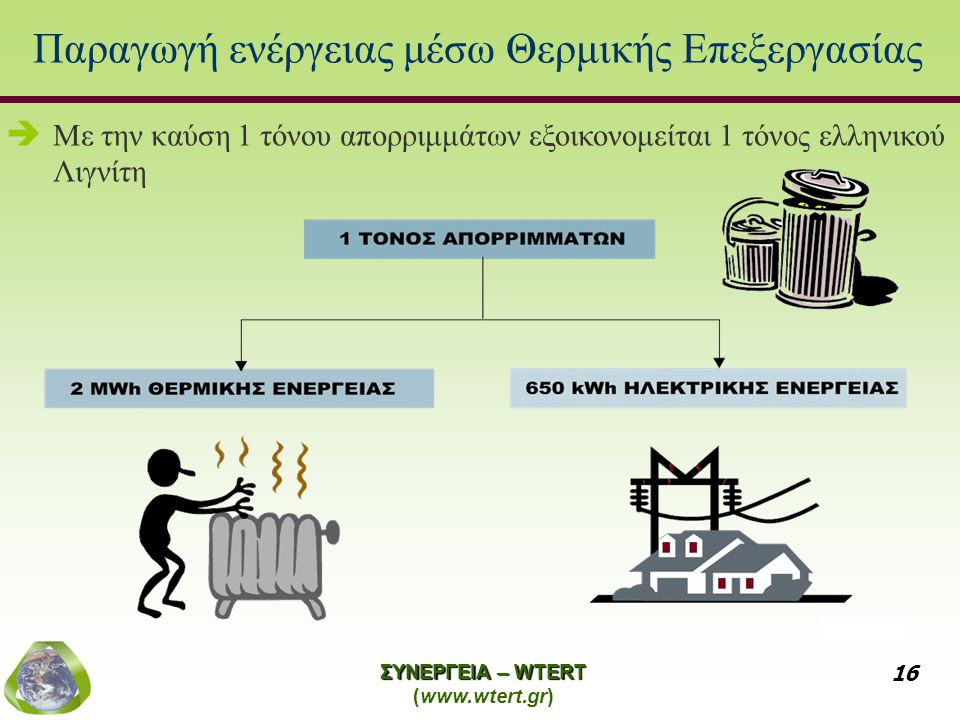 Παραγωγή ενέργειας μέσω Θερμικής Επεξεργασίας