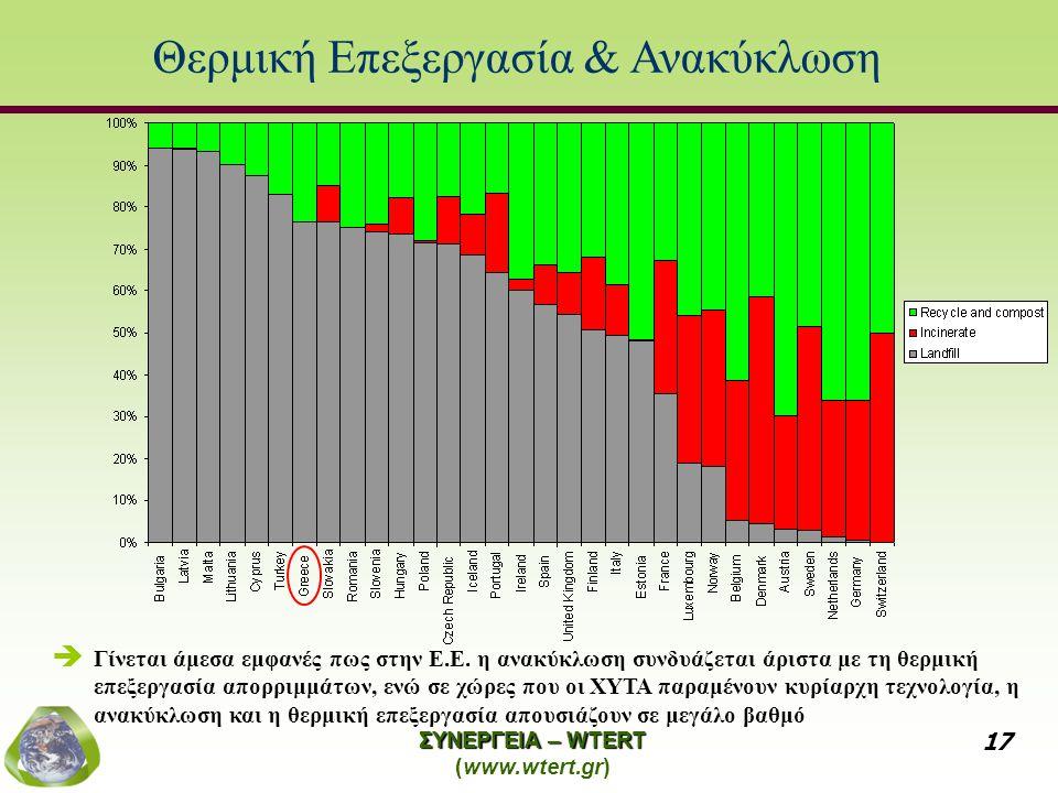 Θερμική Επεξεργασία & Ανακύκλωση