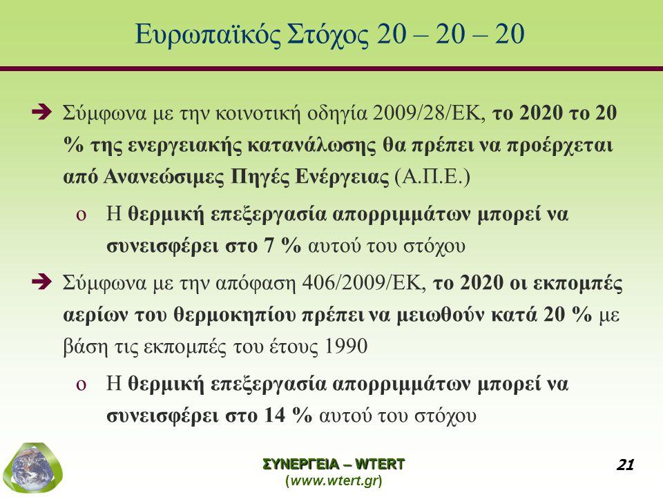 Ευρωπαϊκός Στόχος 20 – 20 – 20