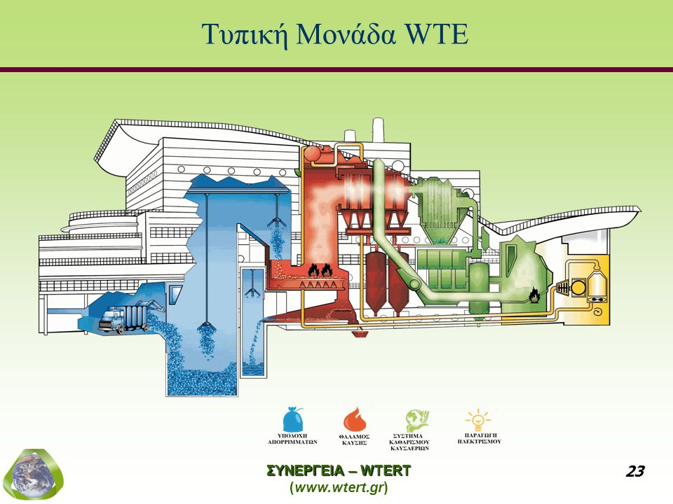 Τυπική Μονάδα WTE ΣΥΝΕΡΓΕΙΑ – WTERT (www.wtert.gr)