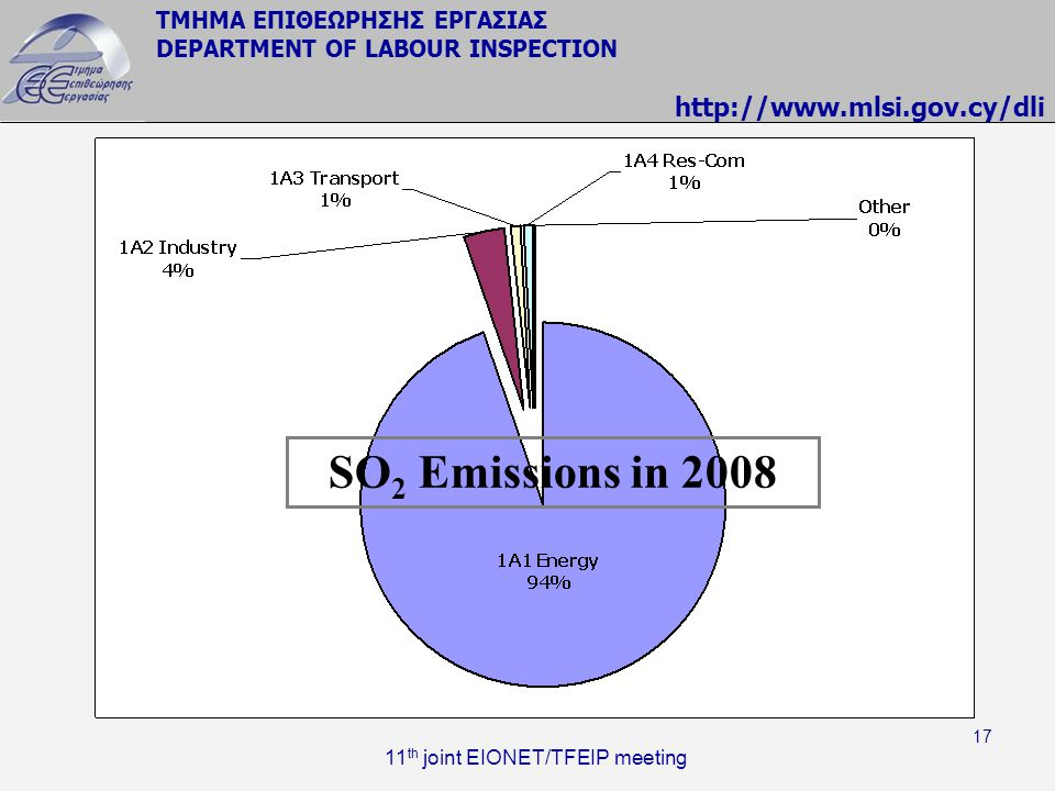 SO2 Emissions in 2008