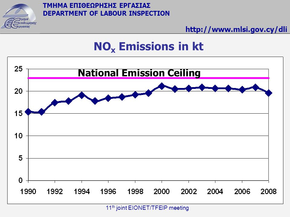 National Emission Ceiling