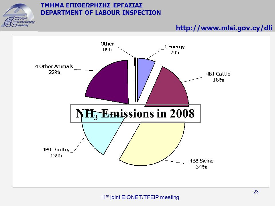 NH3 Emissions in 2008