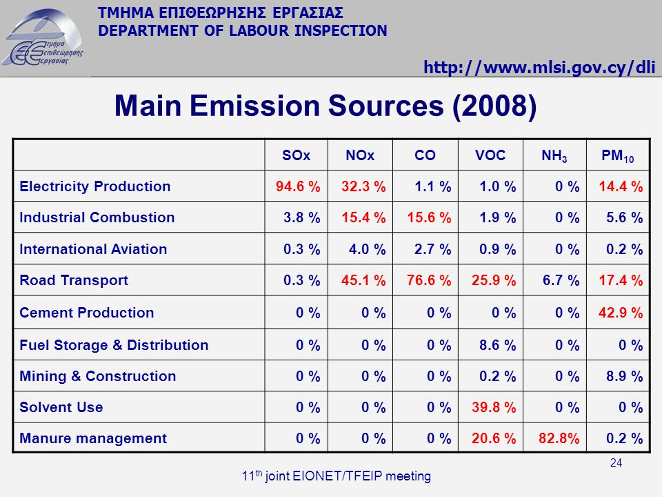Main Emission Sources (2008)