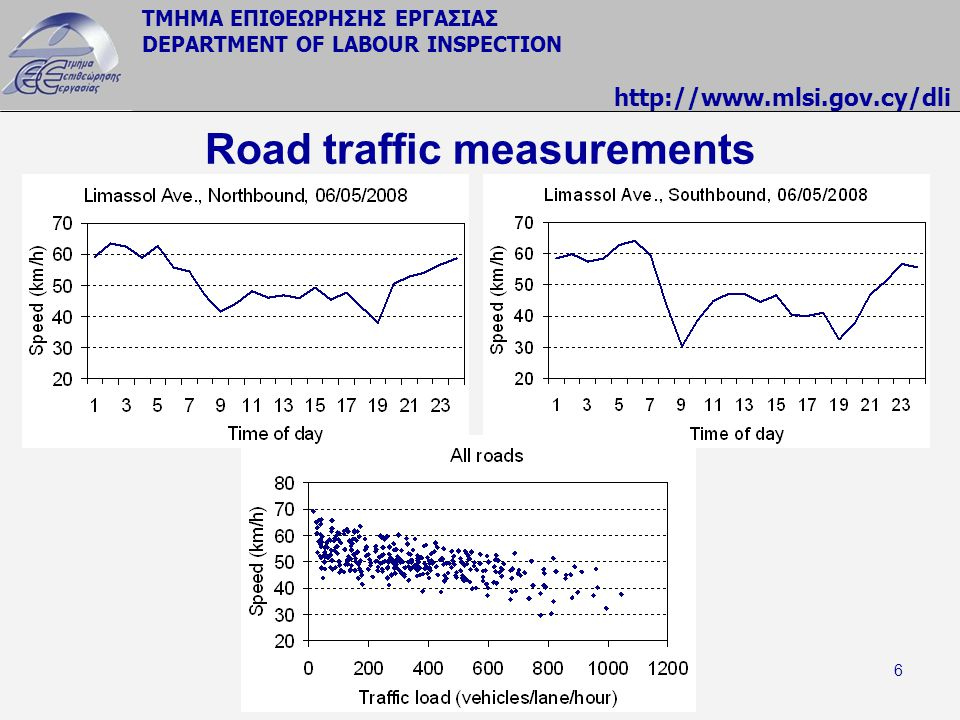 Road traffic measurements