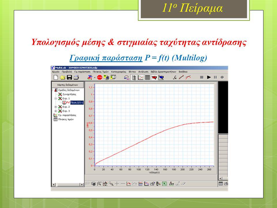 11ο Πείραμα Υπολογισμός μέσης & στιγμιαίας ταχύτητας αντίδρασης