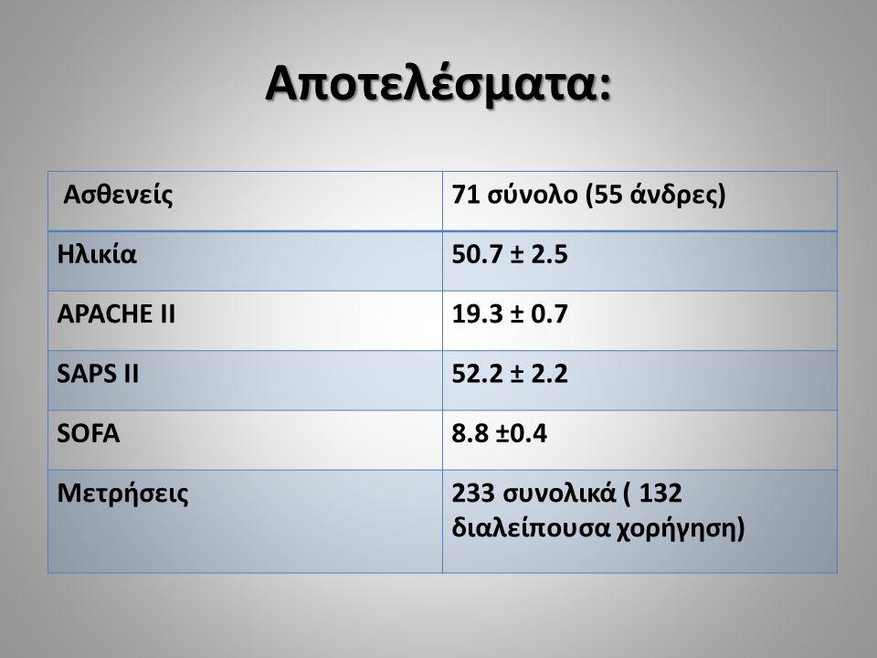Αποτελέσματα: Ασθενείς 71 σύνολο (55 άνδρες) Ηλικία 50.7 ± 2.5