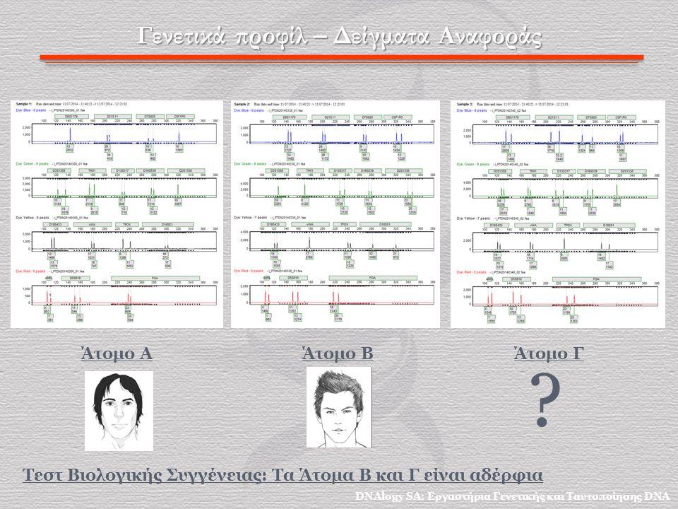 Γενετικά προφίλ – Δείγματα Αναφοράς Άτομο Α Άτομο B Άτομο Γ