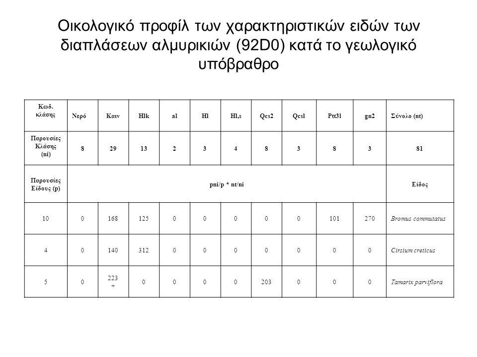 Οικολογικό προφίλ των χαρακτηριστικών ειδών των διαπλάσεων αλμυρικιών (92D0) κατά το γεωλογικό υπόβραθρο
