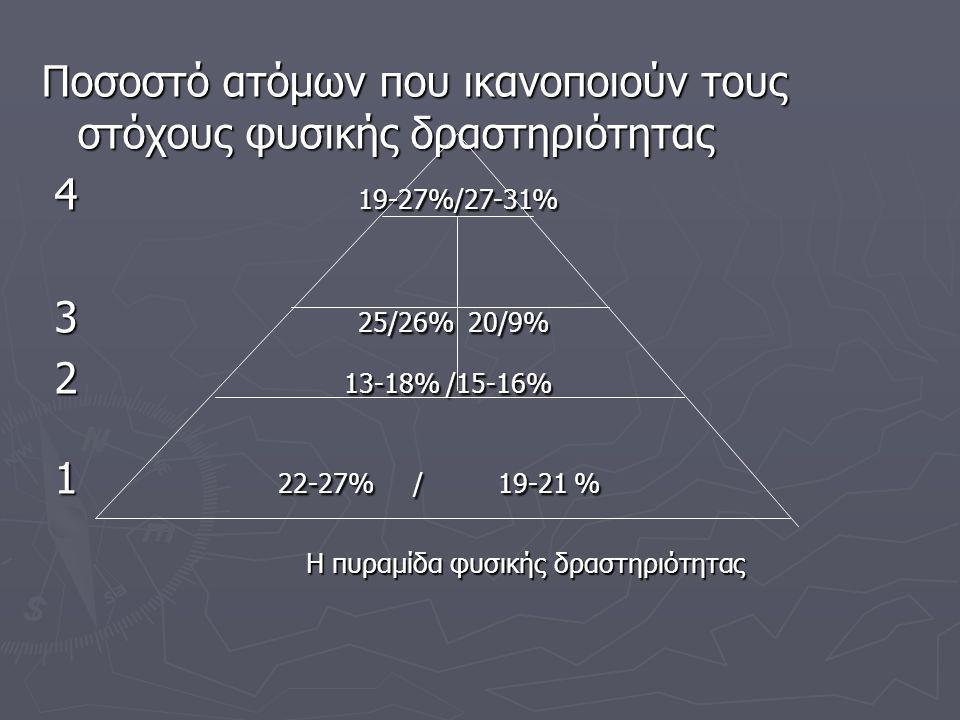 Η πυραμίδα φυσικής δραστηριότητας