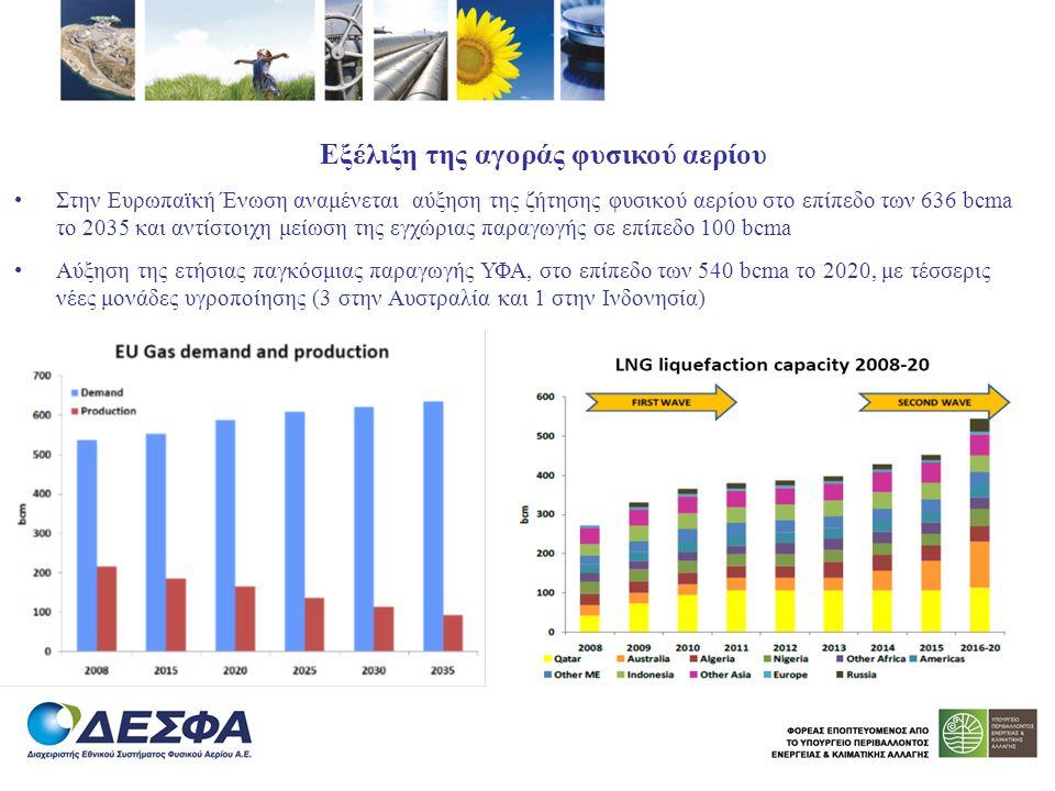 Εξέλιξη της αγοράς φυσικού αερίου