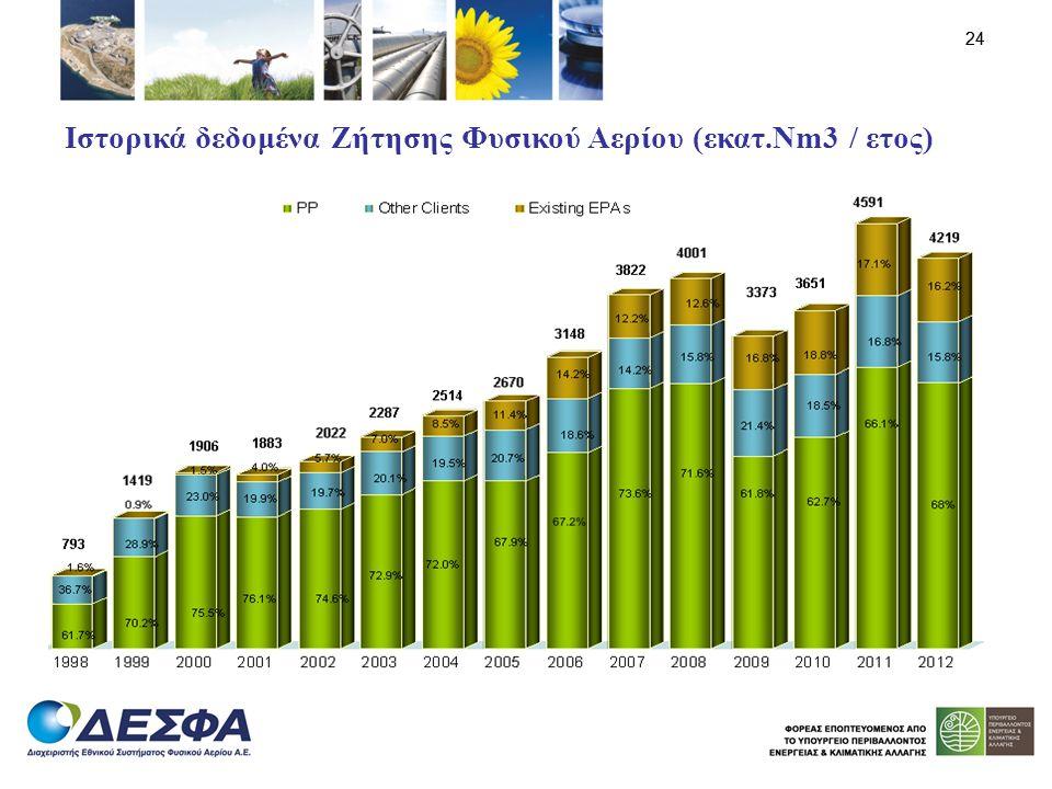 Ιστορικά δεδομένα Ζήτησης Φυσικού Αερίου (εκατ.Nm3 / ετος)