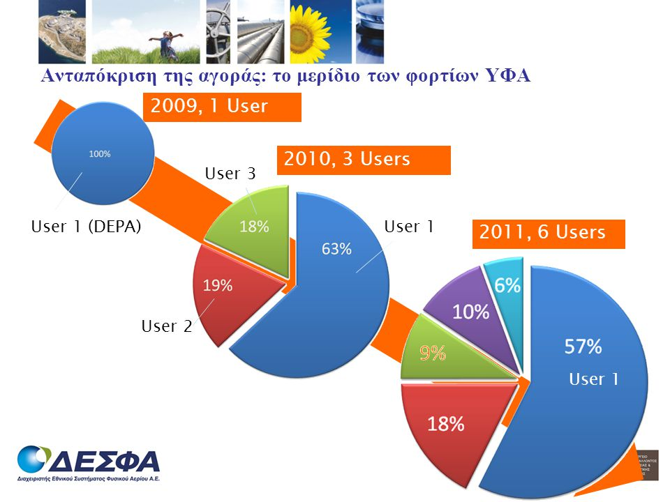 Ανταπόκριση της αγοράς: το μερίδιο των φορτίων ΥΦΑ